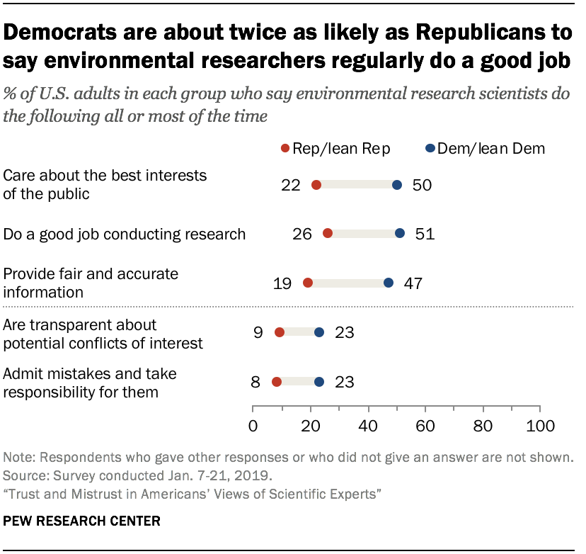 Democrats are about twice as likely as Republicans to say environmental researchers regularly do a good job