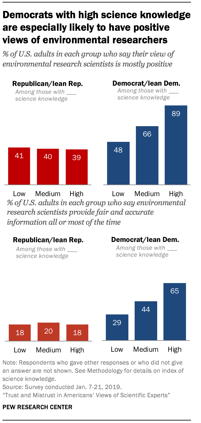 Democrats with high science knowledge are especially likely to have positive views of environmental researchers