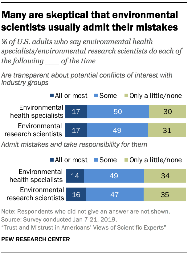 Many are skeptical that environmental scientists usually admit their mistakes