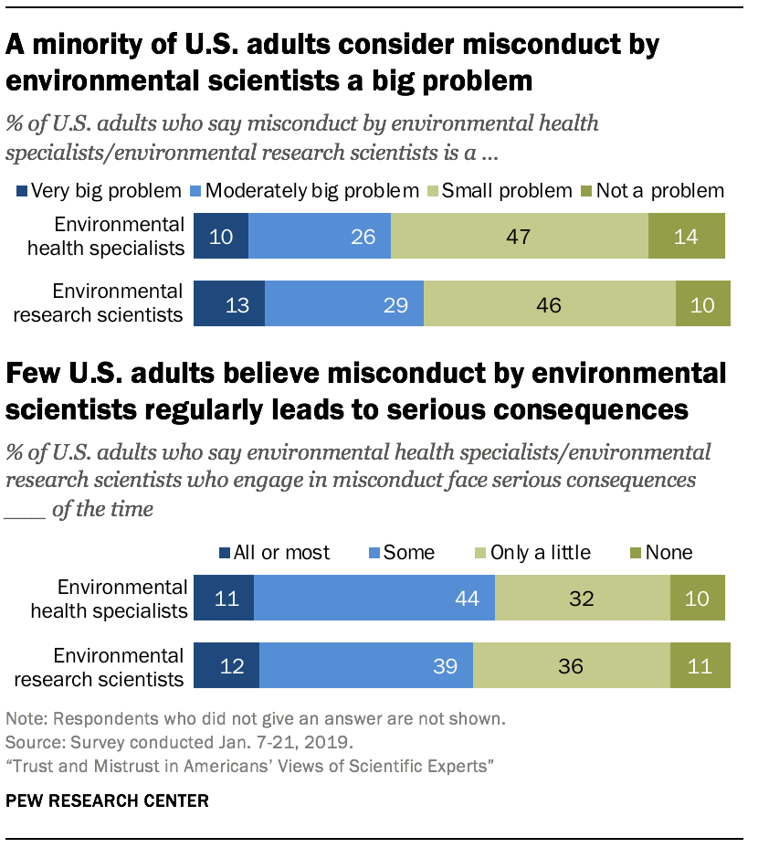 A minority of U.S. adults consider misconduct by environmental scientists a big problem