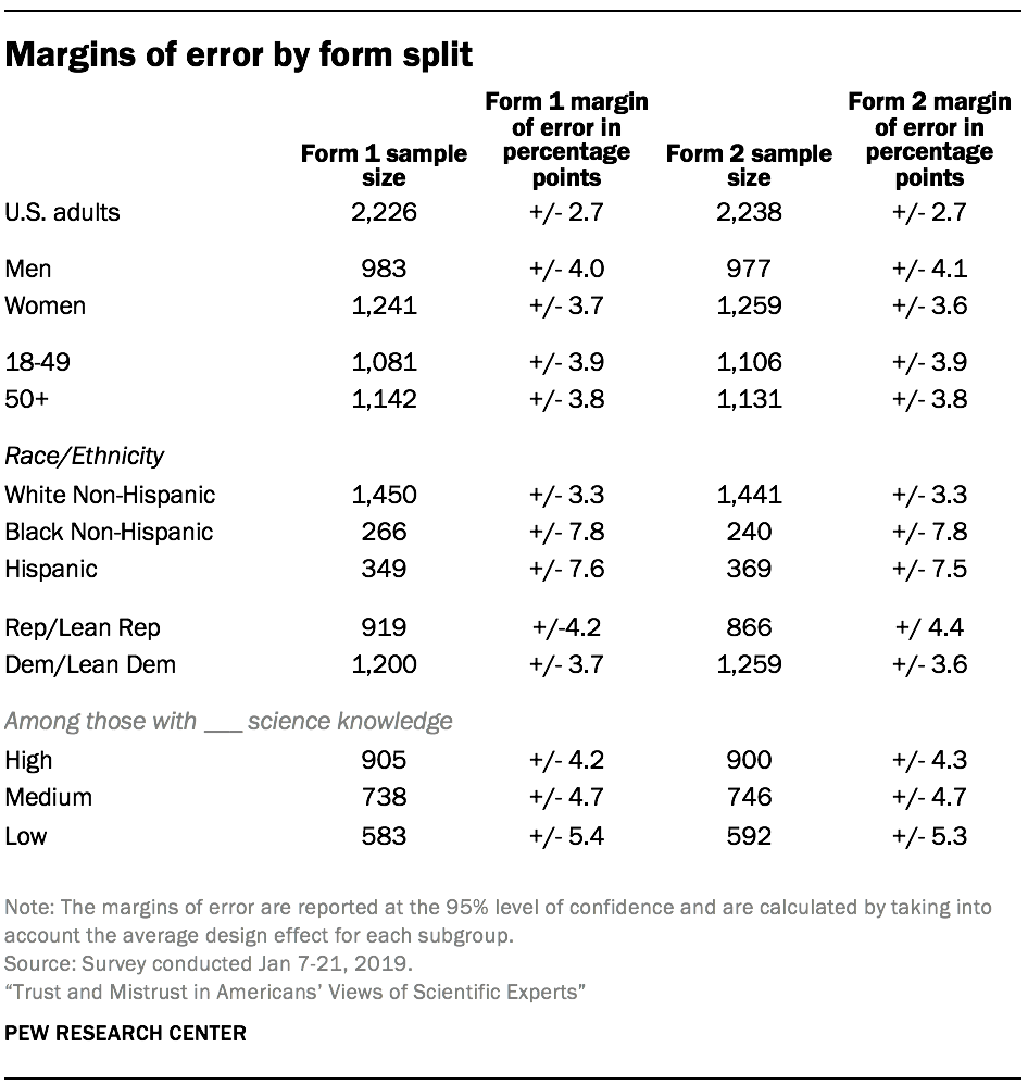 Margins of error by form split