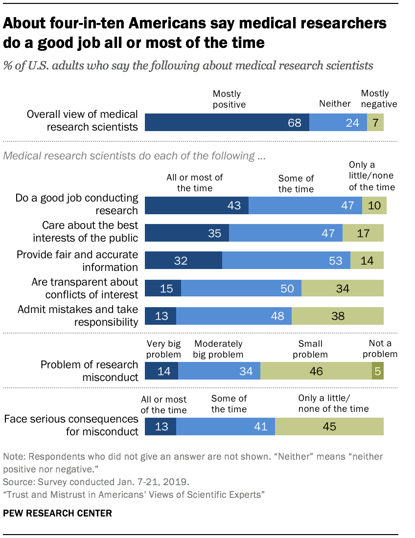 About four-in-ten Americans say medical researchers do a good job all or most of the time