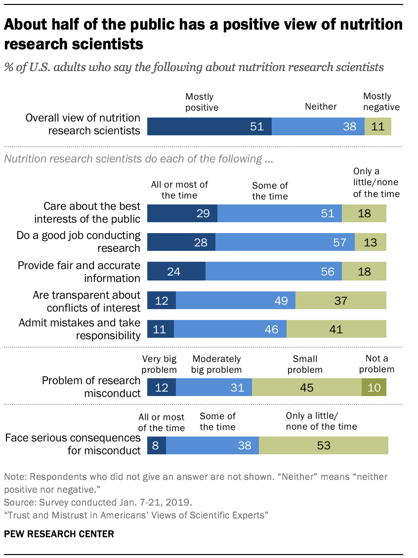 About half of the public has a positive view of nutrition research scientists