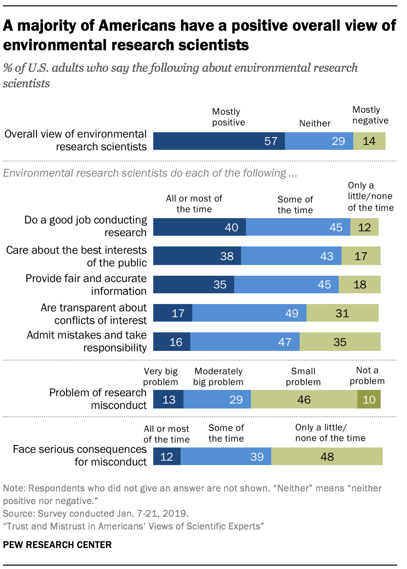 A majority of Americans have a positive overall view of environmental research scientists
