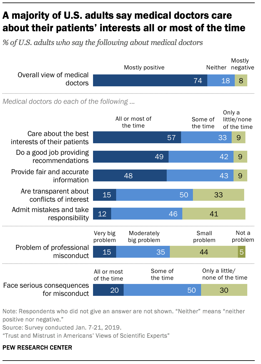 A majority of U.S. adults say medical doctors care about their patients' interests all or most of the time