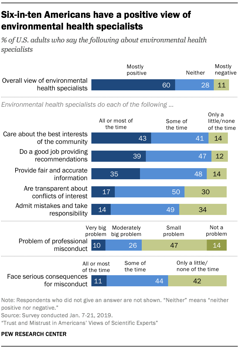 Six-in-ten Americans have a positive view of environmental health specialists