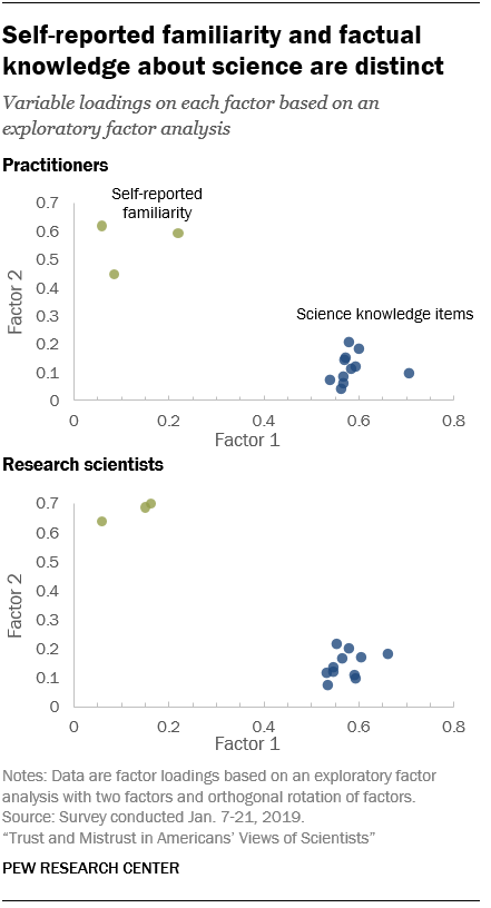 Self-reported familiarity and factual knowledge about science are distinct