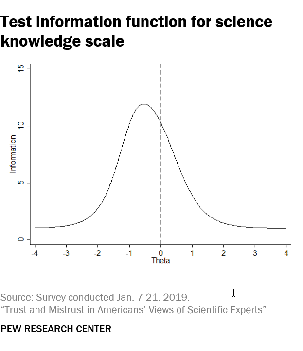Test information function for science knowledge scale