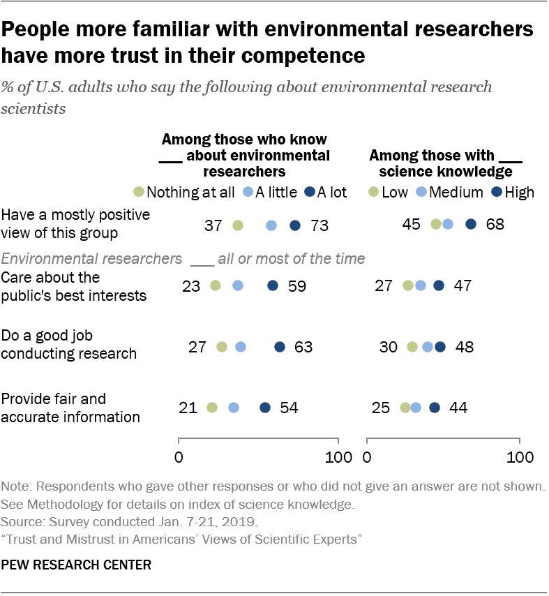 People more familiar with environmental researchers have more trust in their competence