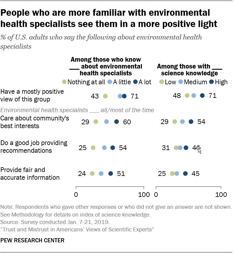People who are more familiar with environmental health specialists see them in a more positive light