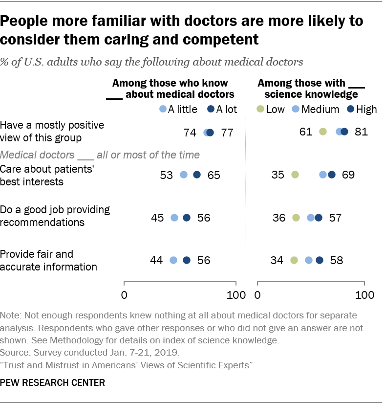People more familiar with doctors are more likely to consider them caring and competent
