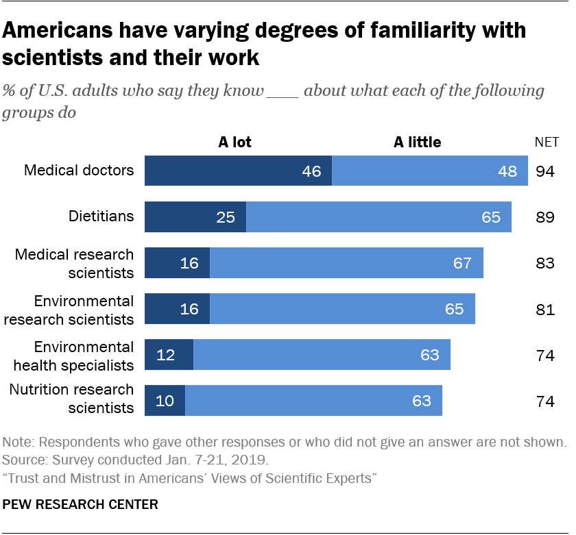 Americans have varying degrees of familiarity with scientists and their work