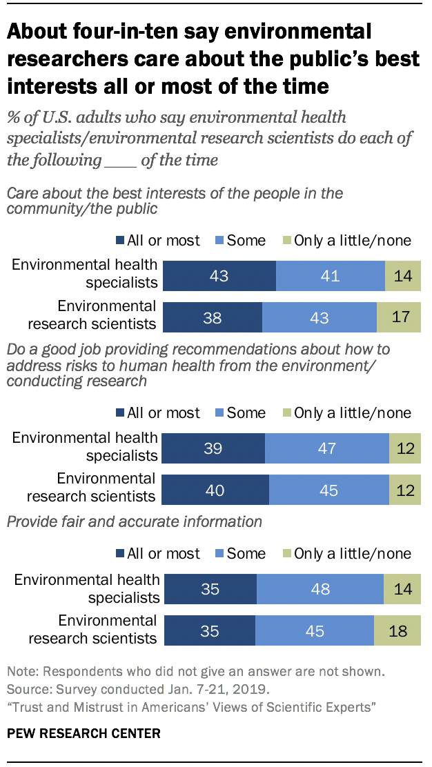 About four-in-ten say environmental researchers care about the public's best interests all or most of the time