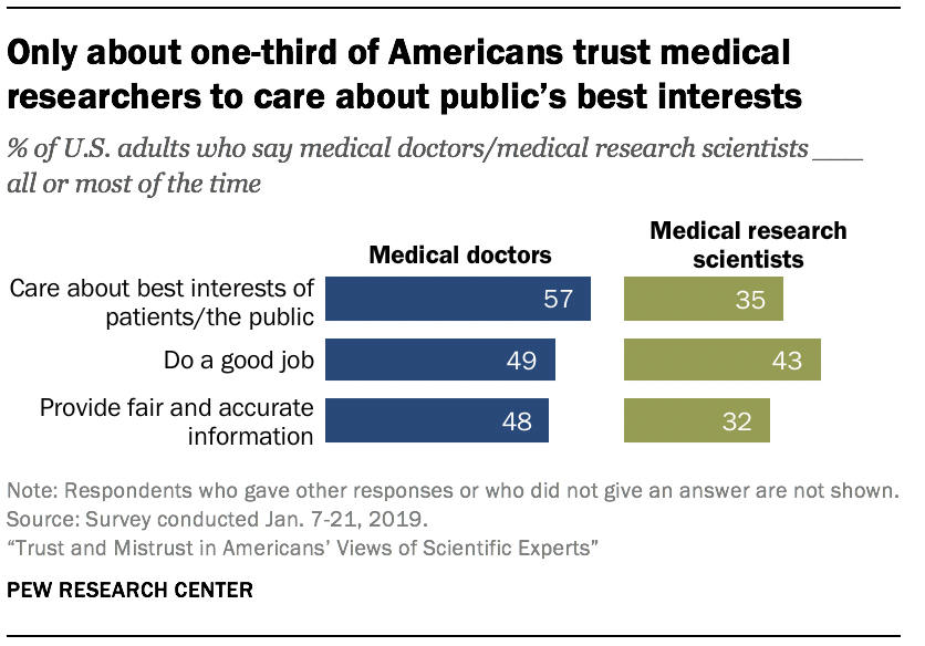 Only about one-third of Americans trust medical researchers to care about public's best interests
