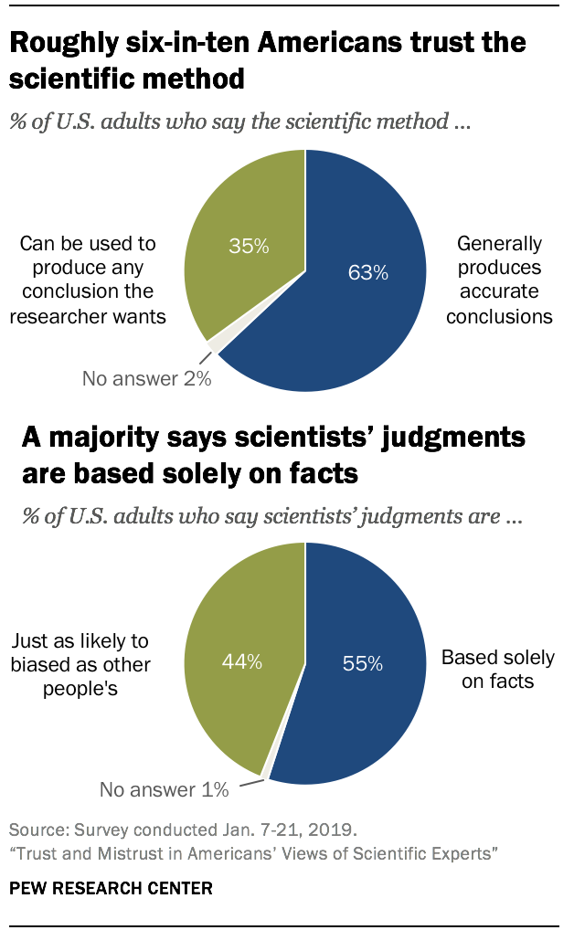 Roughly six-in-ten Americans trust the scientific method