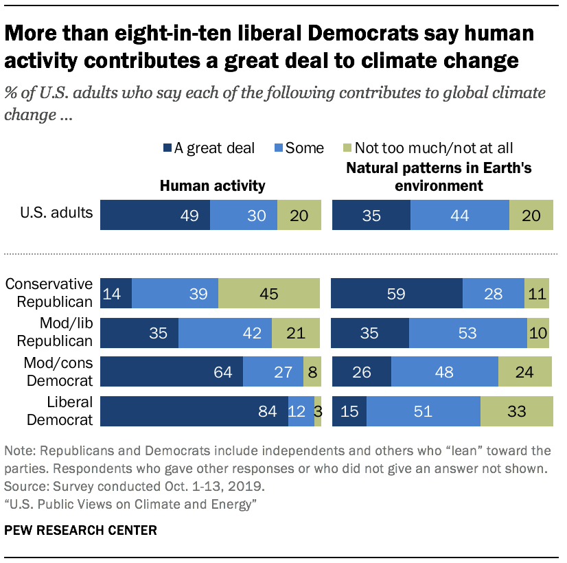 More than eight-in-ten liberal Democrats say human activity contributes a great deal to climate change