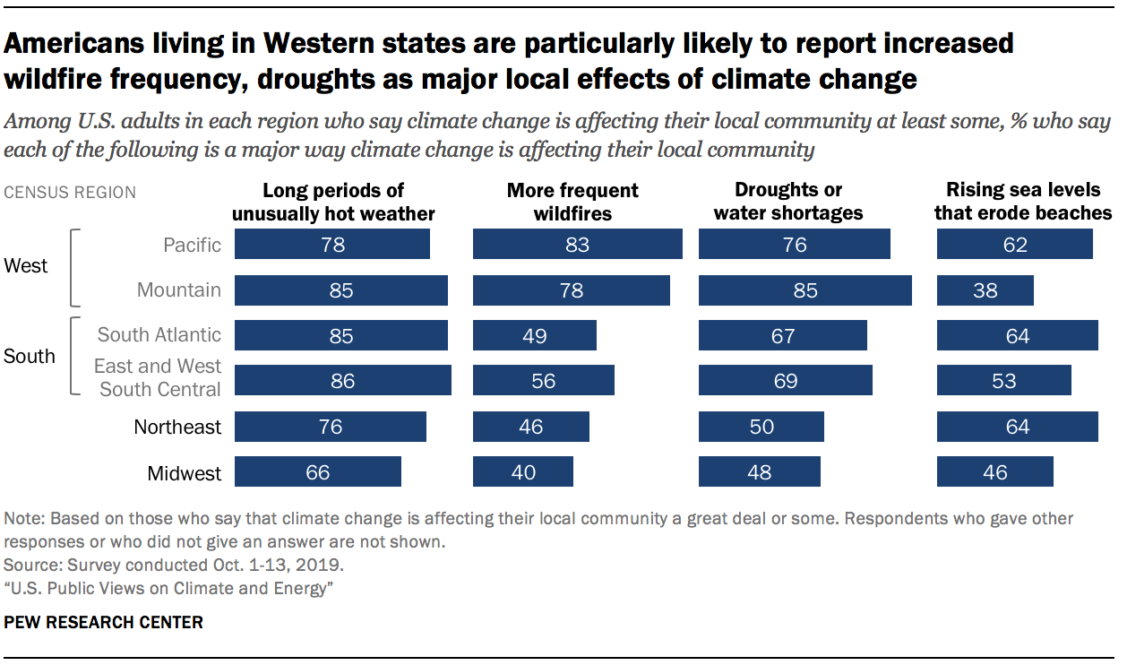 Americans living in Western states are particularly likely to report increased wildfire frequency, droughts as major local effects of climate change
