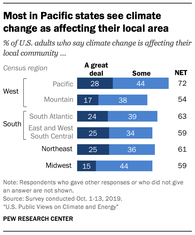 Most in Pacific states see climate change as affecting their local area