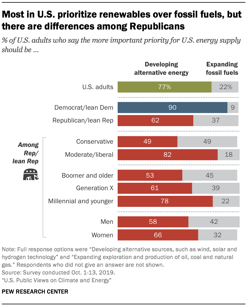 Most in U.S. prioritize renewables over fossil fuels, but there are differences among Republicans