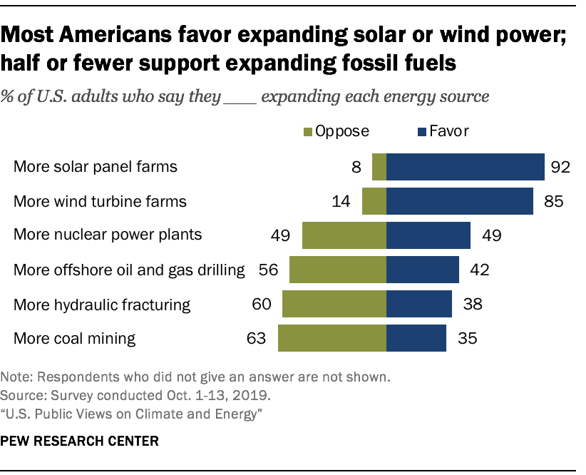 Most Americans favor expanding solar or wind power; half or fewer support expanding fossil fuels