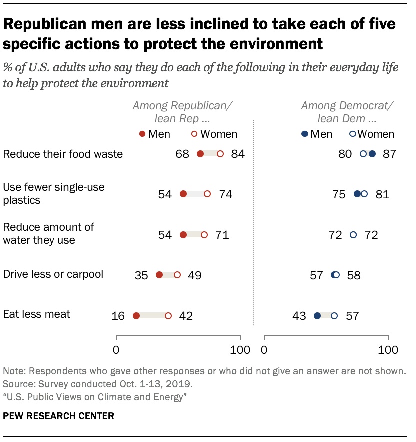 Republican men are less inclined to take each of five specific actions to protect the environment