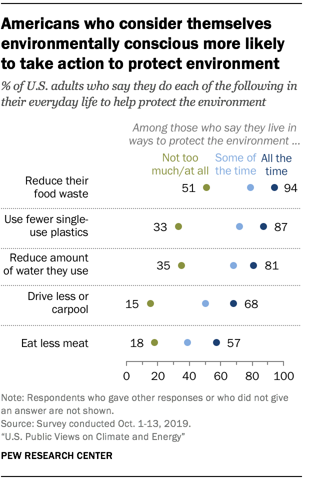 Americans who consider themselves environmentally conscious more likely to take action to protect environment