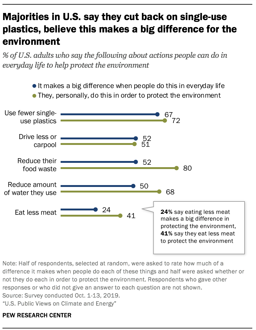 Majorities in U.S. say they cut back on single-use plastics, believe this makes a big difference for the environment