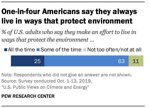 One-in-four Americans say they always live in ways that protect environment