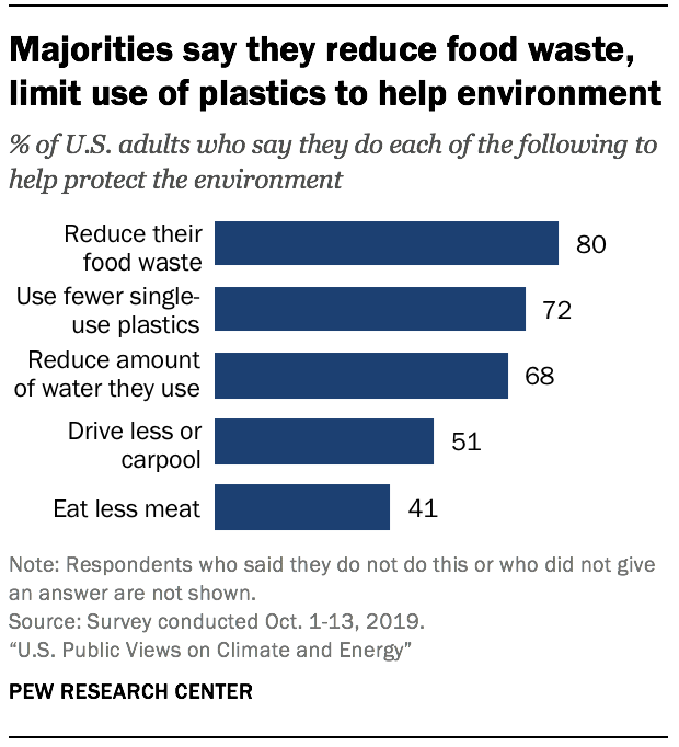 Majorities say they reduce food waste, limit use of plastics to help environment