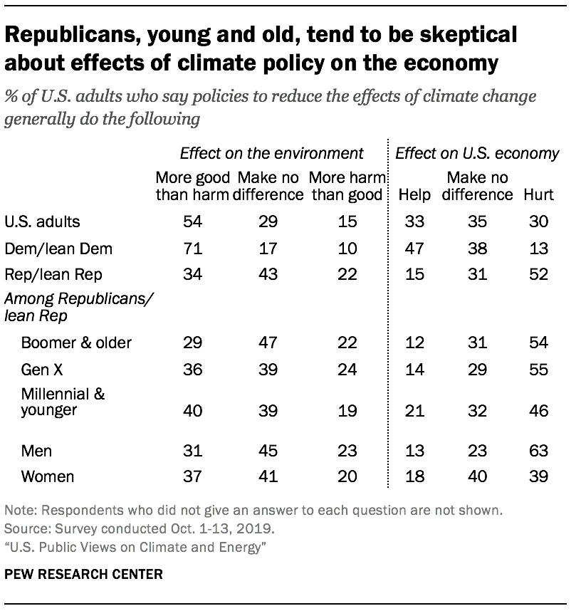 Republicans, young and old, tend to be skeptical about effects of climate policy on the economy