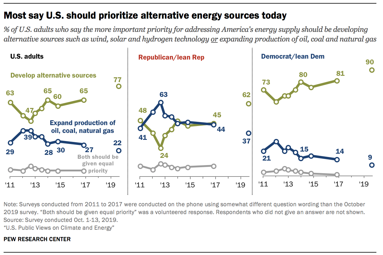Most say U.S. should prioritize alternative energy sources today