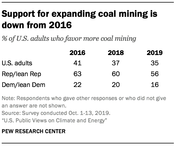 Support for expanding coal mining is down from 2016