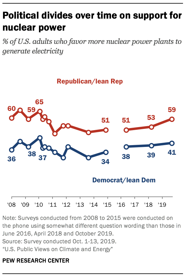 Political divides over time on support for nuclear power