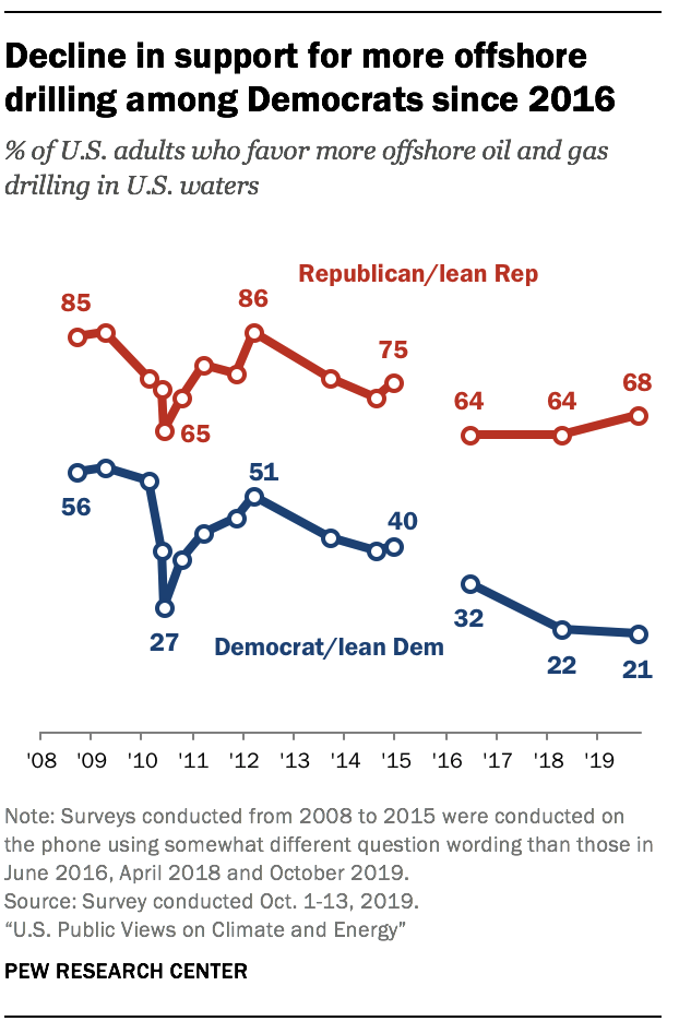 Decline in support for more offshore drilling among Democrats since 2016