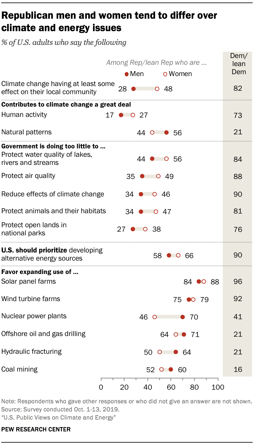 Republican men and women tend to differ over climate and energy issues