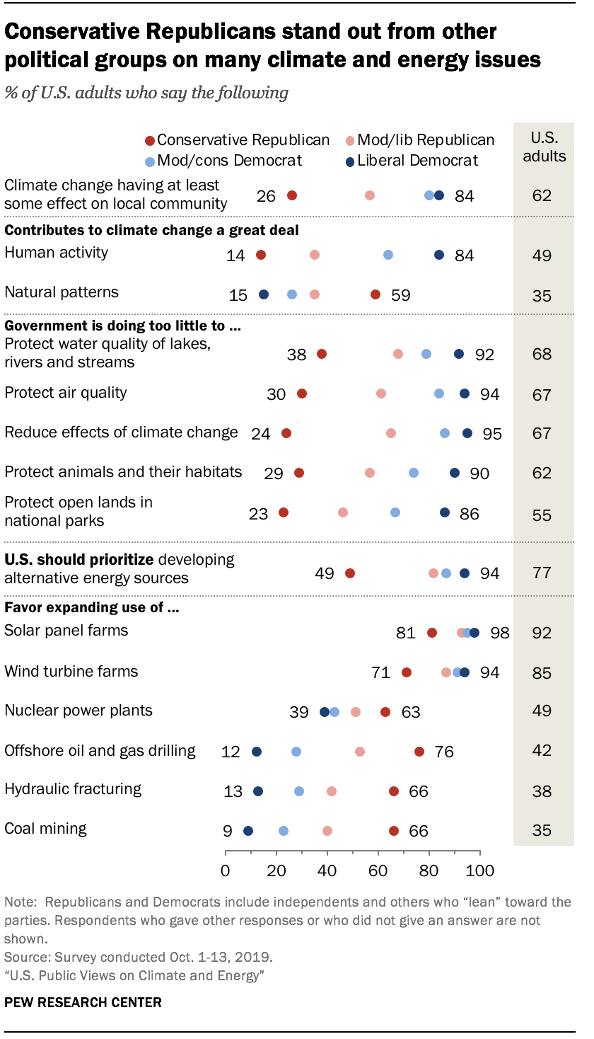 Conservative Republicans stand out from other political groups on many climate and energy issues