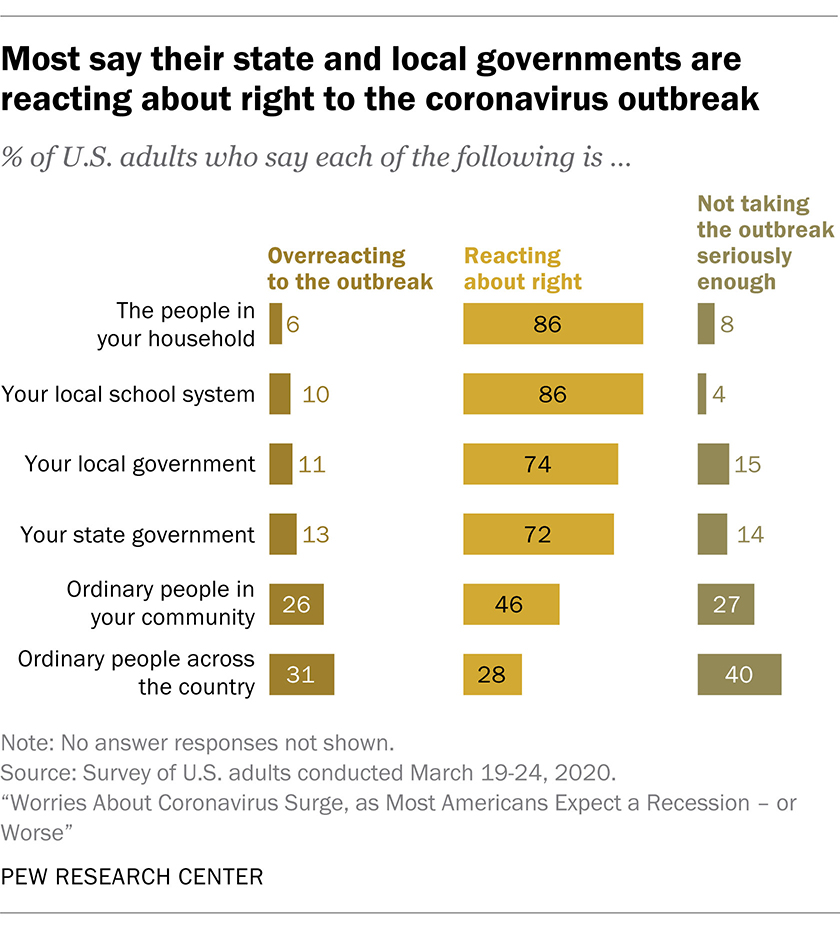 Most say their state and local governments are reacting about right to the coronavirus outbreak