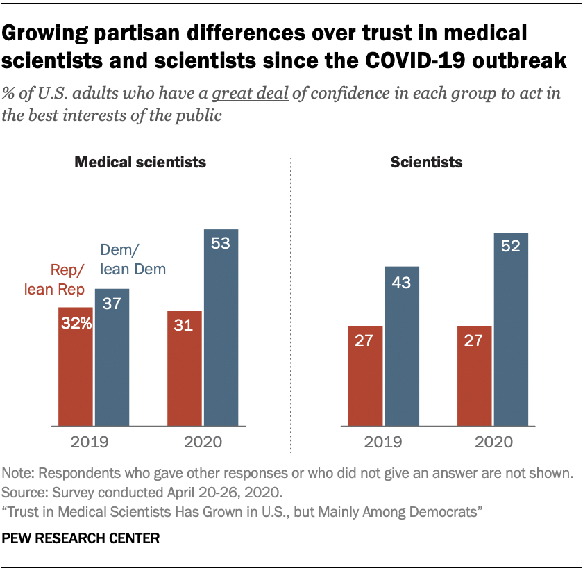 Chart shows growing partisan differences over trust in medical scientists and scientists since the COVID-19 outbreak