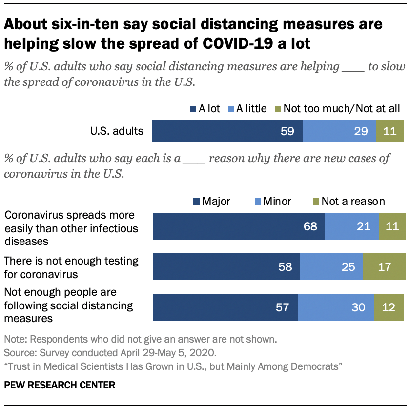 Chart shows about six-in-ten say social distancing measures are helping slow the spread of COVID-19 a lot