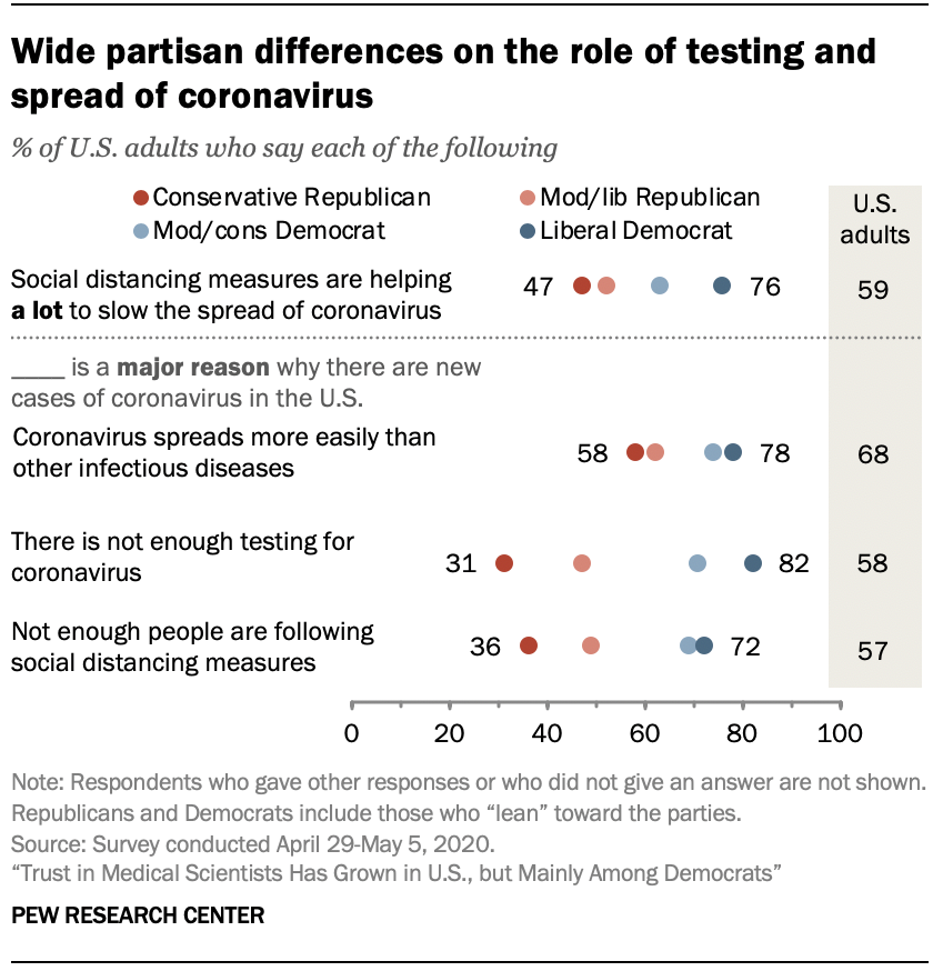Chart shows wide partisan differences on the role of testing and spread of coronavirus