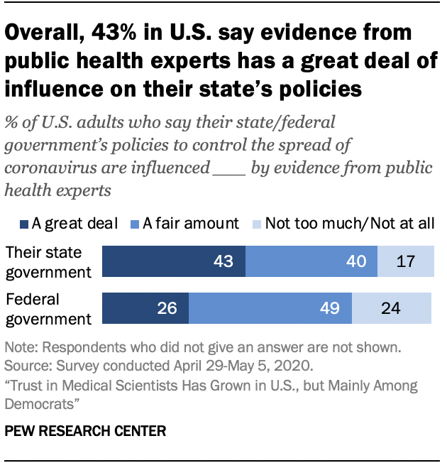 Chart shows overall, 43% in U.S. say evidence from public health experts has a great deal of influence on their state's policies