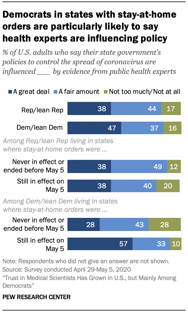 Chart shows Democrats in states with stay-at-home orders are particularly likely to say health experts are influencing policy