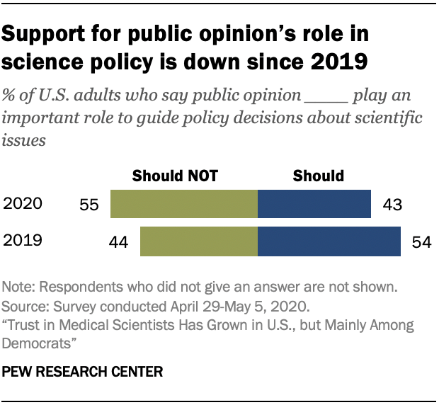 Chart shows support for public opinion's role in science policy is down since 2019