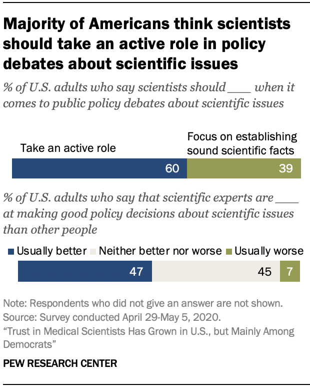 Chart shows majority of Americans think scientists should take an active role in policy debates about scientific issues