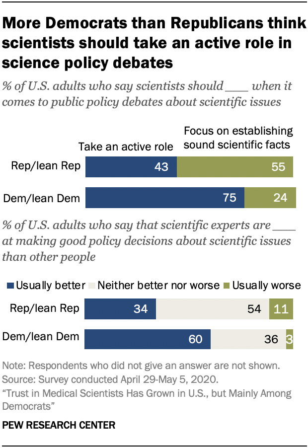 Chart shows more Democrats than Republicans think scientists should take an active role in science policy debates