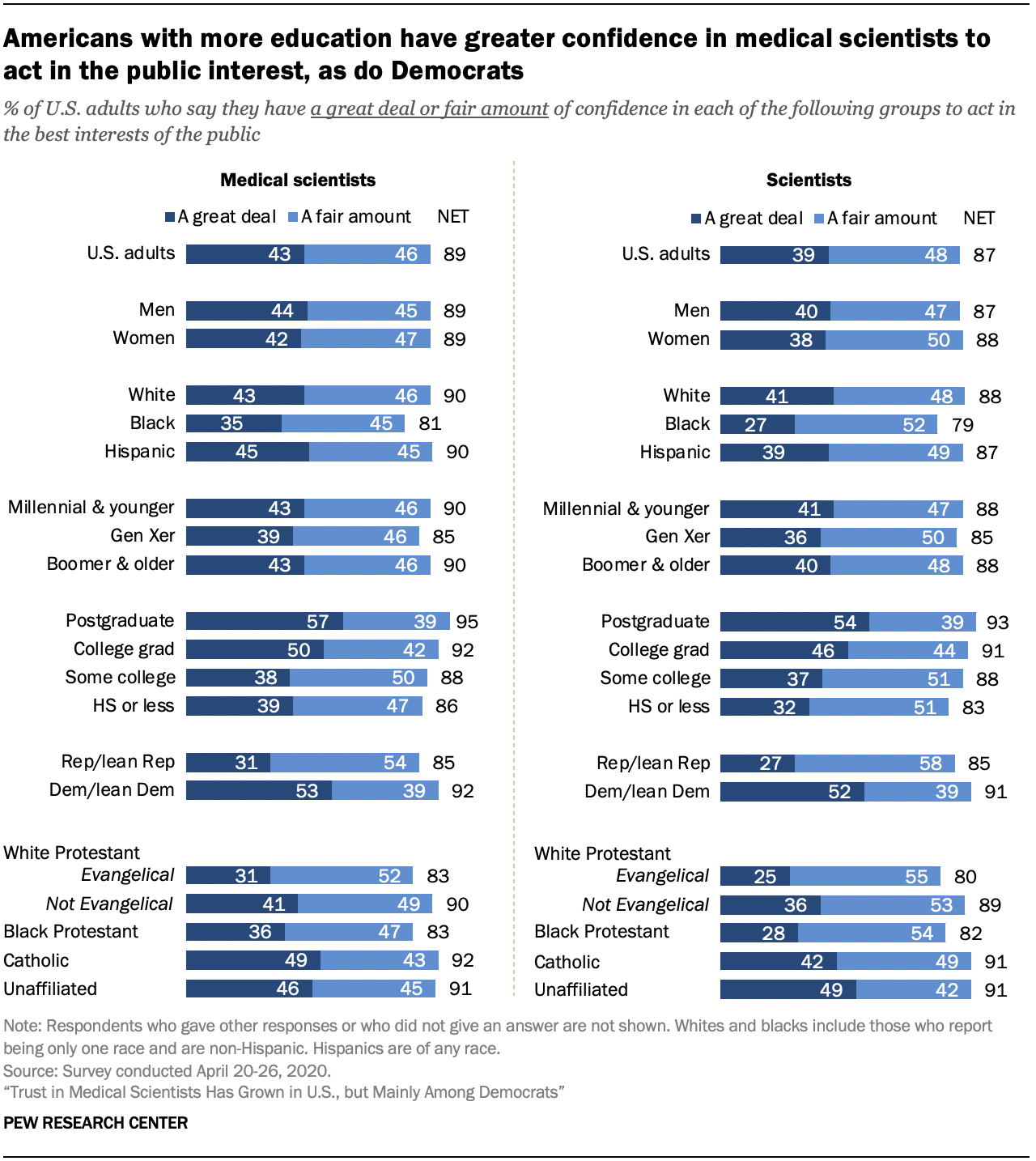 Chart shows Americans with more education have greater confidence in medical scientists to act in the public interest, as do Democrats