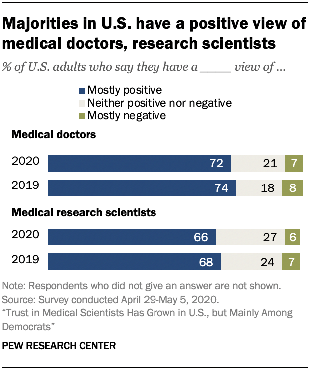 Chart shows majorities in U.S. have a positive view of medical doctors, research scientists