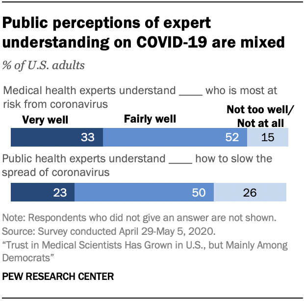 Chart shows public perceptions of expert understanding on COVID-19 are mixed