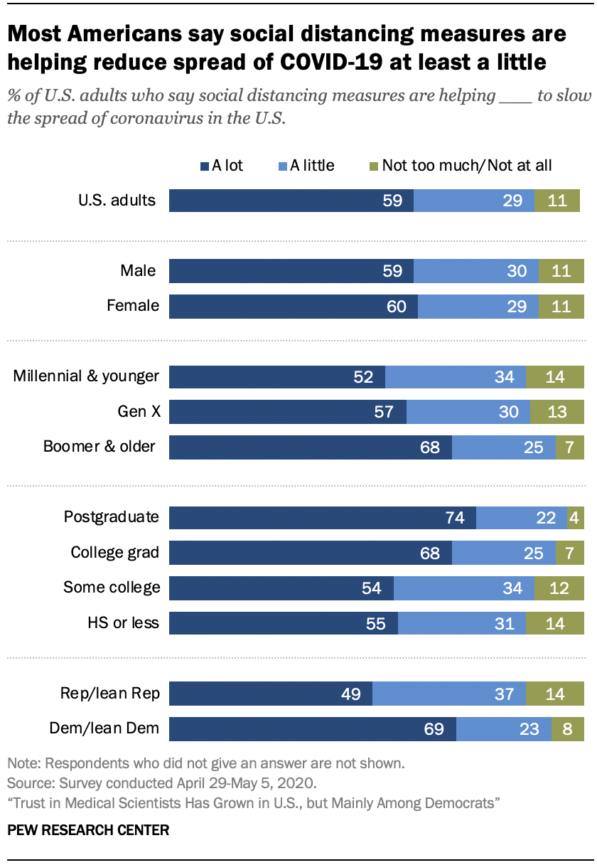 Chart shows most Americans say social distancing measures are helping reduce spread of COVID-19 at least a little