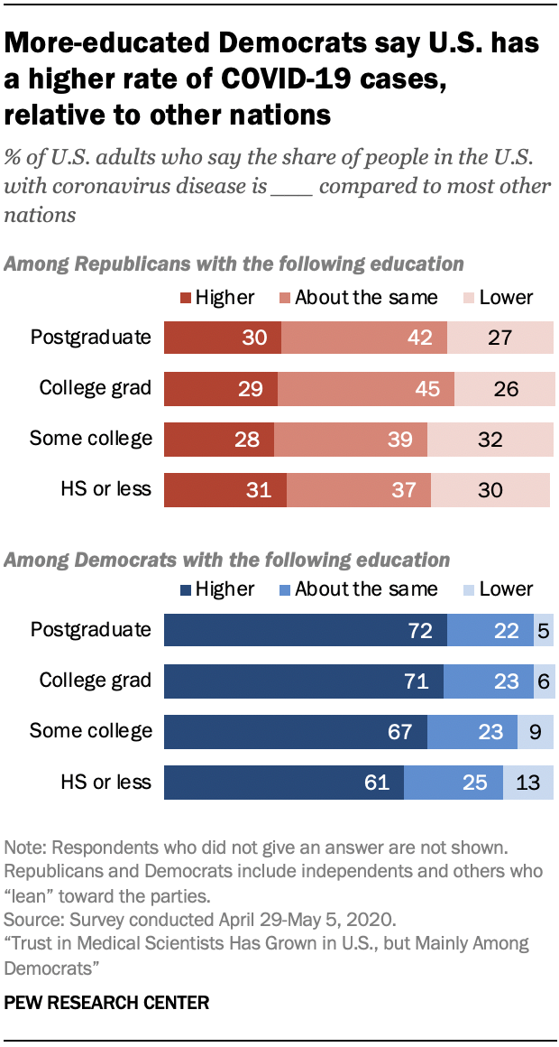 Chart shows more-educated Democrats say U.S. has a higher rate of COVID-19 cases, relative to other nations